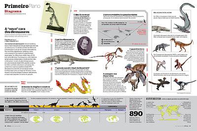 Dinossauros, Surgimento e Extinção dos Dinossauros