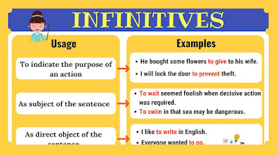 Infinitives Part 1- English Grammar Topics