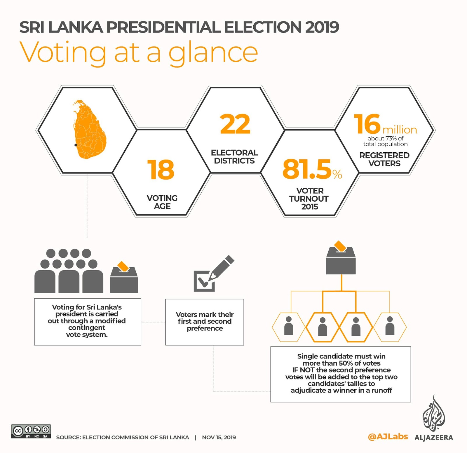 Sri Lanka election: Voting under way after divisive campaign