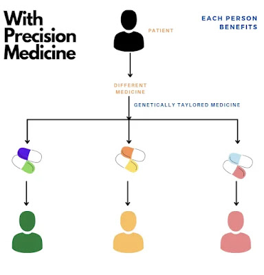 Precision Medicine:   New Era of Health Care (#medicine)(#health)(#biochemistry)(#ipumusings)(#eduvictors)