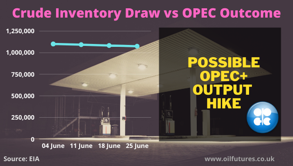 OPEC+ Meeting and EIA crude oil inventory report