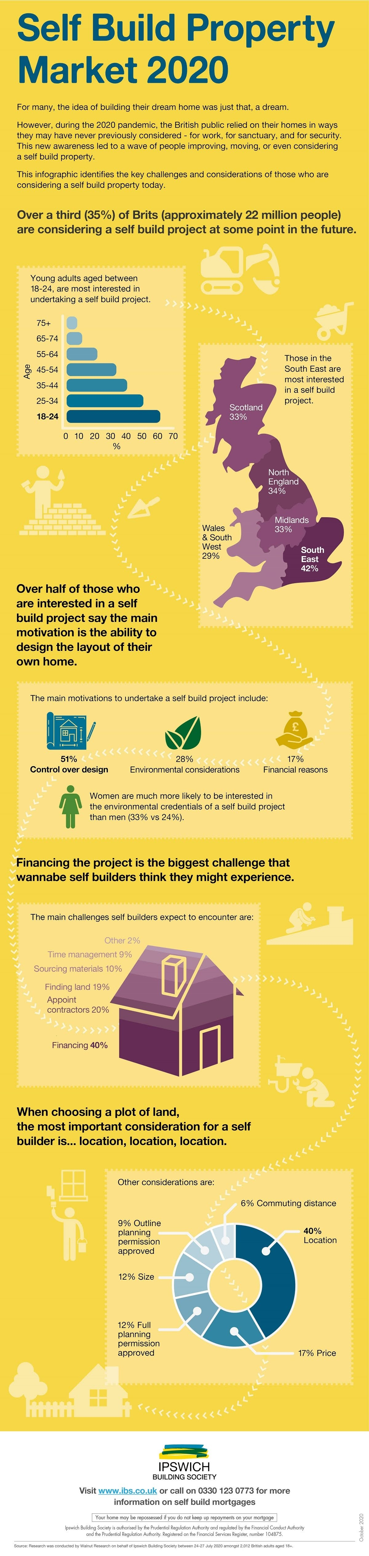 celebrating-right-to-build-day-a-look-at-the-self-build-property-market-2020-infographic