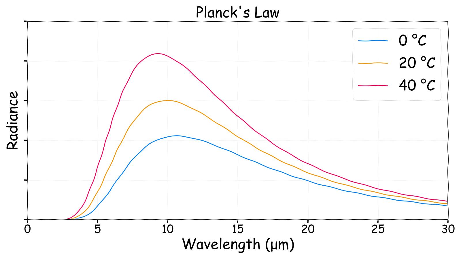 Planck's Law