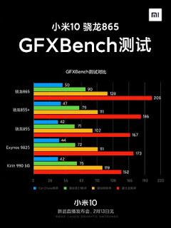Gadgets & widgets, Mi 10 gfxbench, Xiaomi Mi 10 gfxbench,Mi 10 5G gfxbench, Xiaomi Mi 10 5G gfxbench,