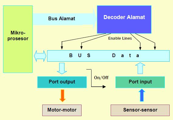 Gambar 9.4: Diagram Blok I/O Robot