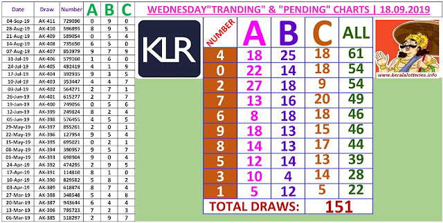 Kerala lottery result ABC and All Board winning number chart of latest 151 draws of Wednesday Akshaya lottery. Akshaya Kerala lottery chart published on 18.09.2019