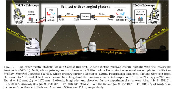 Jason Gallicchio, et al, describe cosmic Bell test with quasars (Source: arXiv: 1808.05966v1)