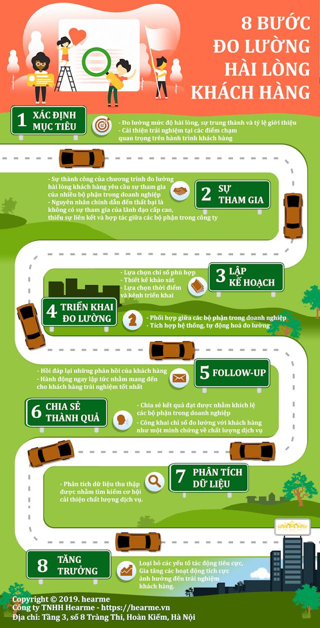Infographic: 8 Bước đo lường hài lòng khách hàng