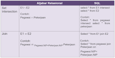 Penjelasan SQL (Structure Query Language)