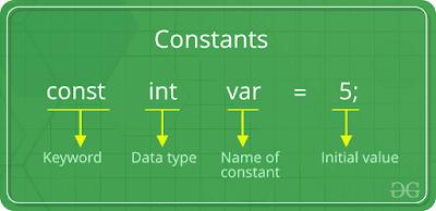 konstanta pada bahasa c
