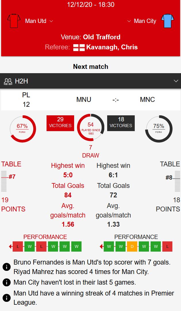 Man Utd - Man City Klađenje