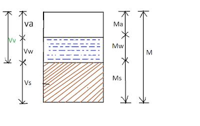 Three Phase Diagram of Soil