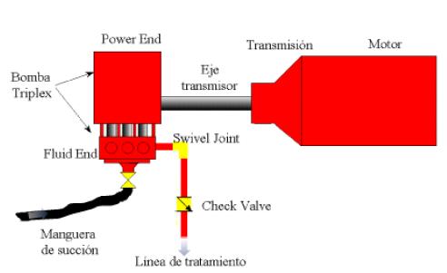 equipamiento para ejecucion de fractura hidraulica esquema fracturador