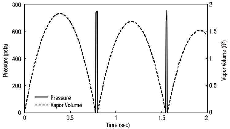 Grafico que explica la aparición de bolsas de vapor por golpe de ariete