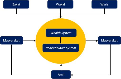 Hubungan Antara Wealth dengan Distribusi