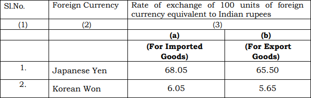Schedule II of Customs Exchange Rate Notification w.e.f. 15th August 2019