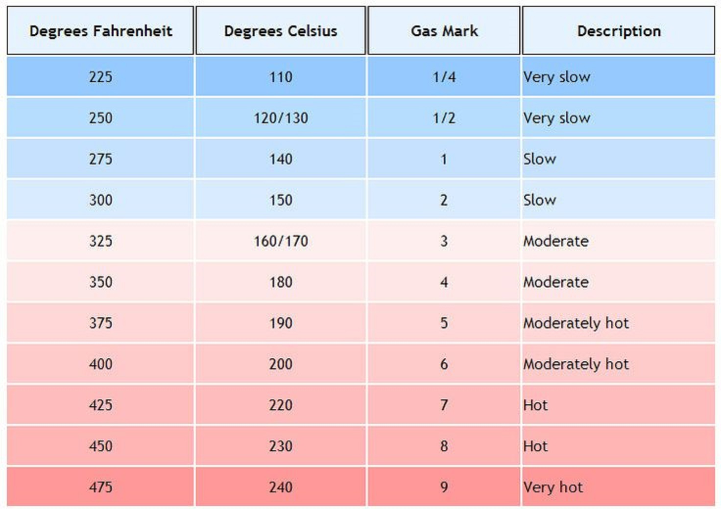 How To Convert Fahrenheit To Celsius Ina Program Example