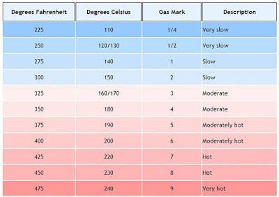 How to convert Fahrenheit to Celsius in Java program example