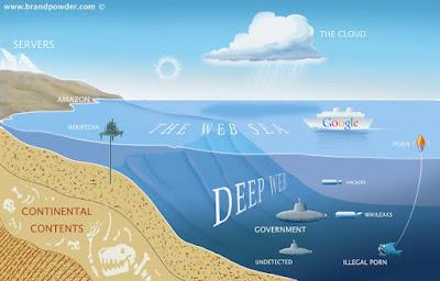 Mengenal Deep Web, Tempat Situs Situs Tersembunyi di Internet