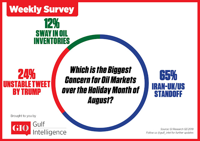 Which is the biggest concern for oil markets over the holiday month of August?