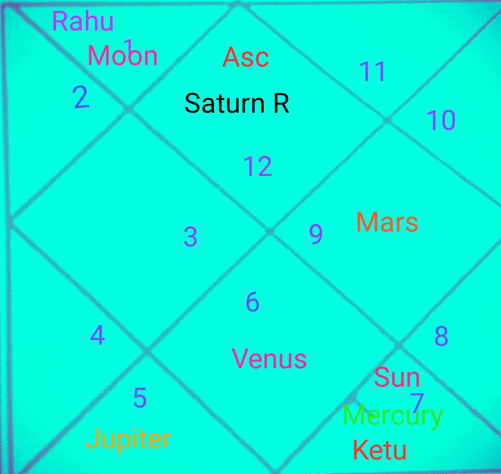 12th Lord In 7th House Vedic Astrology