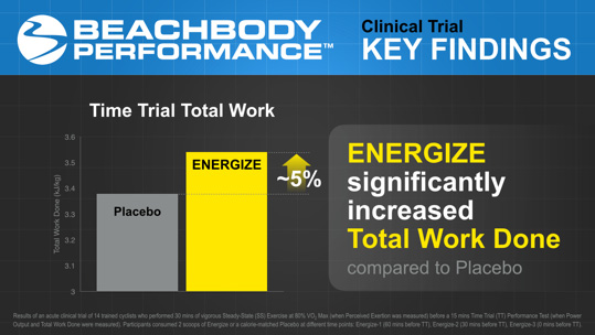 Image result for beachbody energize