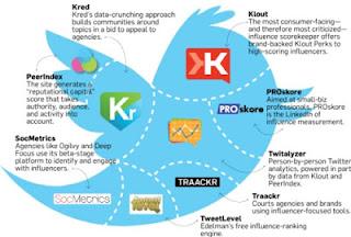 ¿Eres Influyente en Internet? Aquí tienes 15 aplicaciones para descubrirlo