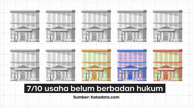 Data badan usaha di Indonesia