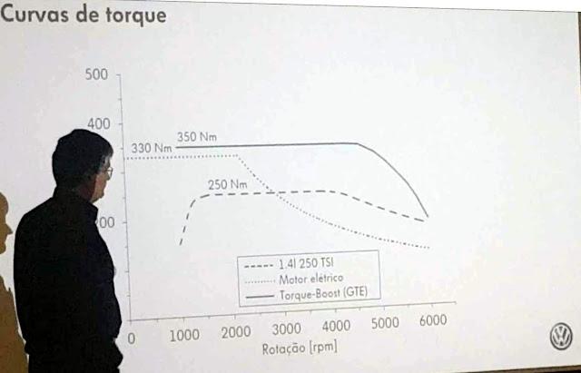 VW Golf GTE no Brasil - o torque total