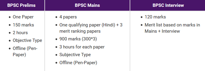 BPSC Exam Pattern