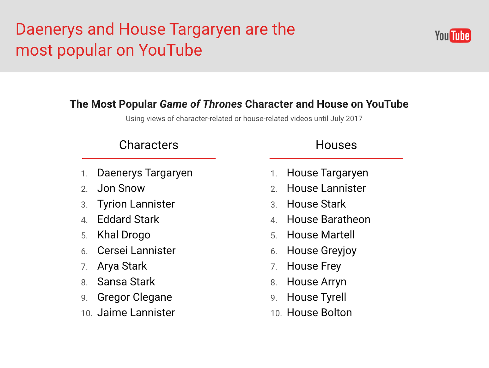 Daenerys And House Targaryen Are Among The Most Popular On Youtube
