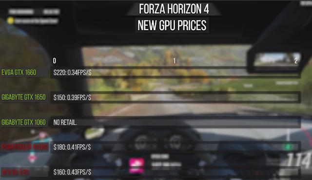 Value Benchmark Test on Forza Horizon 4