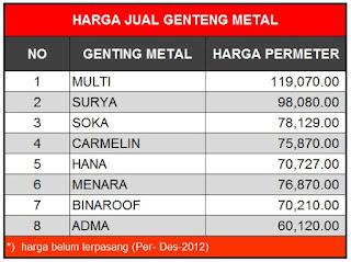 Jual Genteng Metal
