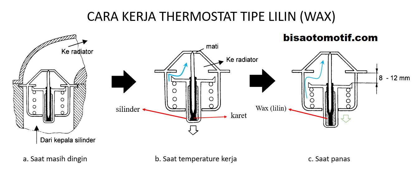 cara kerja thermostat