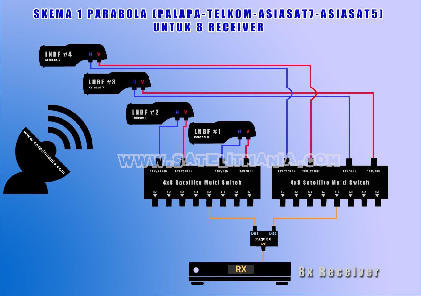Cara Setting 4 LNB untuk 8 Receiver Digital Parabola