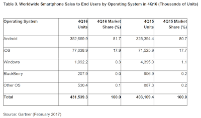 Android & iOS Have 99.6% Of All Smartphone Sales