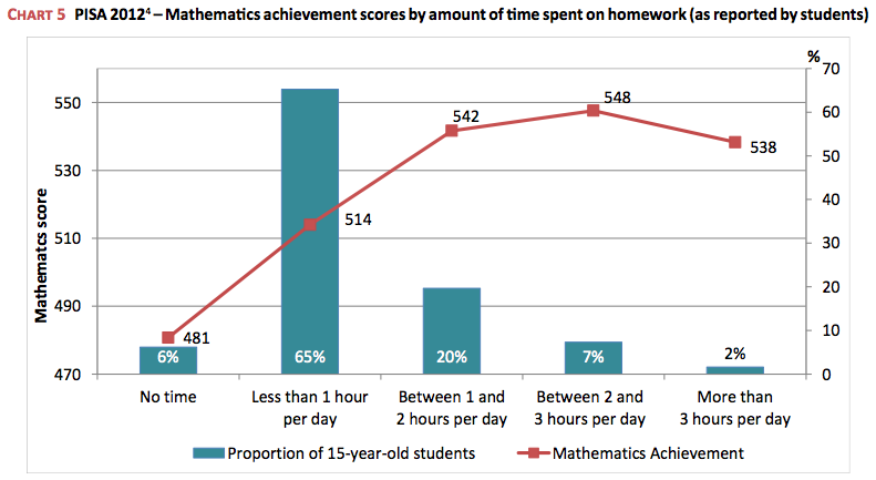 Homework Wars: High School Workloads, Student Stress, and How Parents Can Help