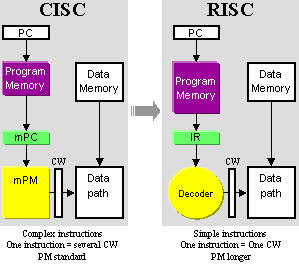 RISC and CISC Architectures - ...