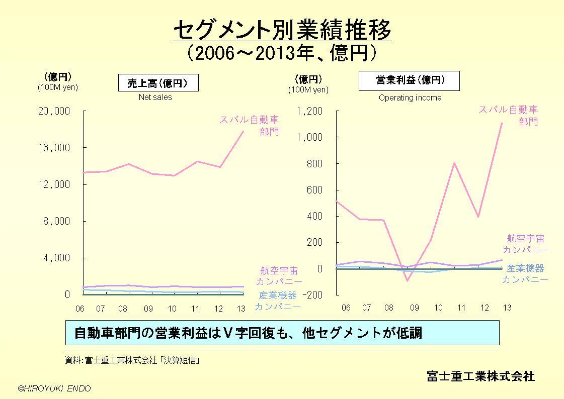 SUBARU(富士重工業株式会社)のセグメント別業績推移