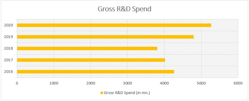 Biocon Ltd - Gross R&D Spend