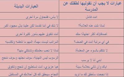 جدول بالعبارات الخاطئة التي نقولها لاطفالنا عن المدرسة والبديل
