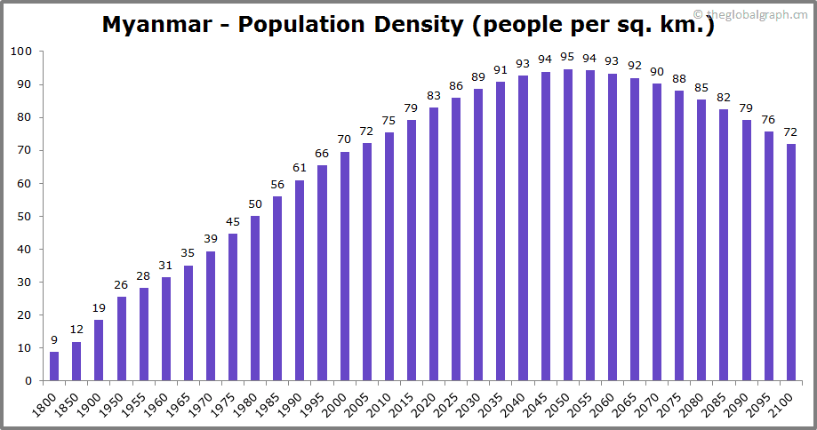 Myanmar  Population Density (people per sq. km.)