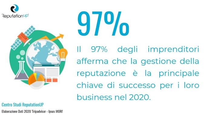 Reputazione online: per il 97% delle aziende è la chiave del successo