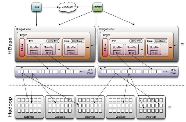 Bye Oracle :) Welcome AWS Devops: HBase - Cloud database