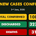 241 new recorded cases of COVID-19 shoots total infections in Nigeria to 10,819