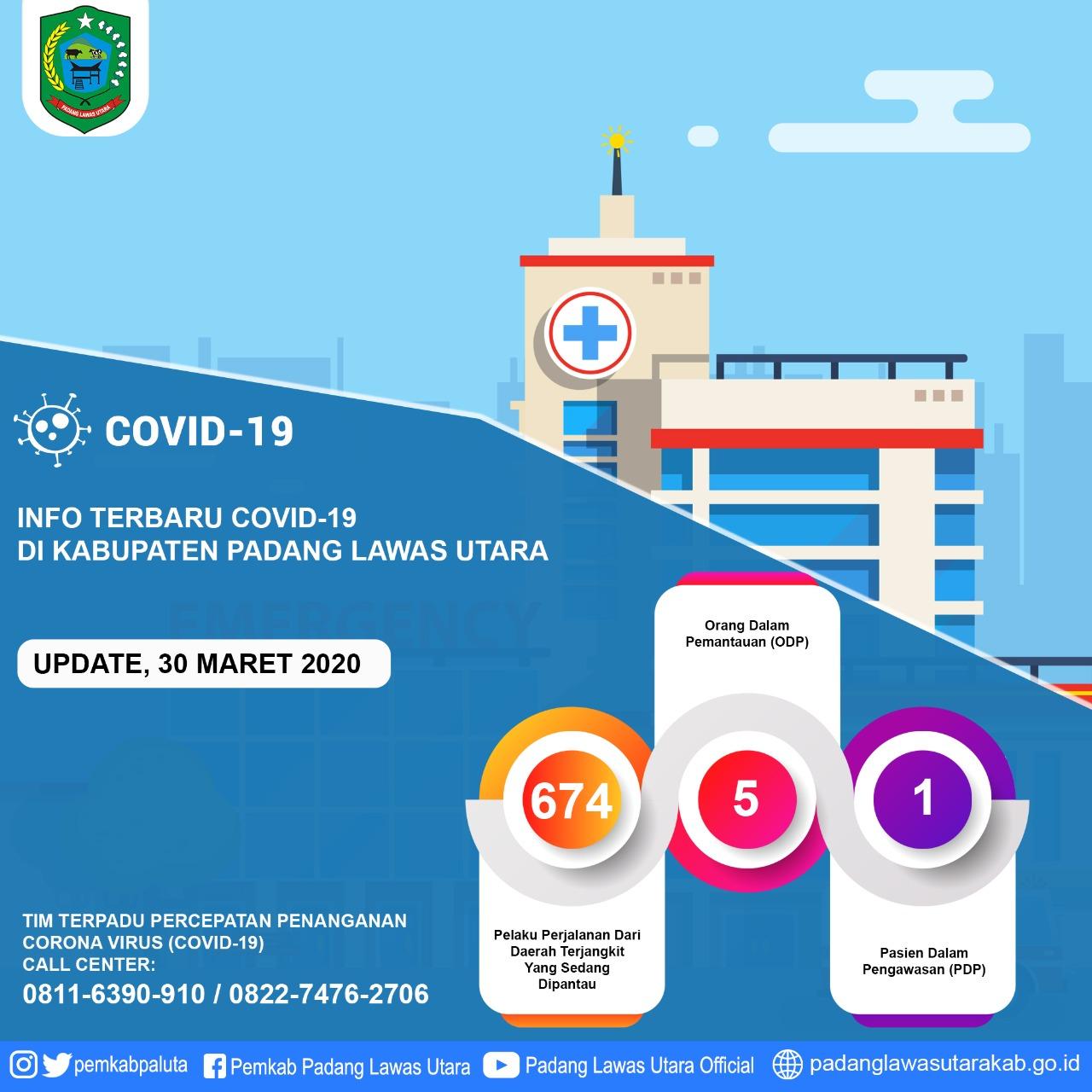 Di Paluta 1 Orang Pdp Positif Corona Belum Ada Suluh Sumatera
