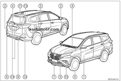 Mengenal Nama-Nama Bagian Mobil Toyota Rush Dan Daihatsu Terios ( Eksterior Dan Interior )