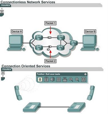 Representation Of Connection Oriented and Connectionless Services