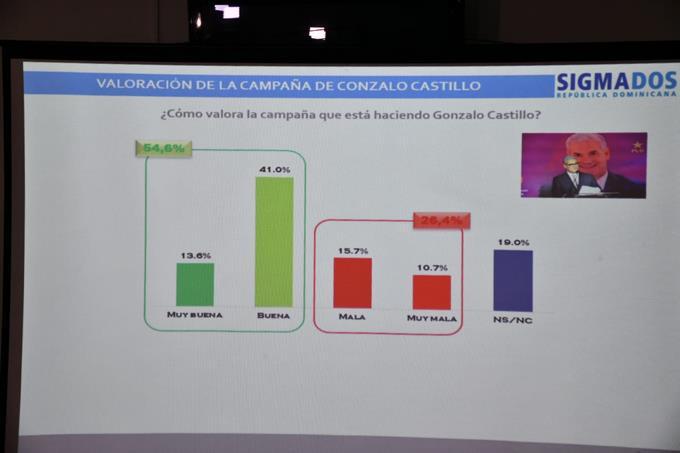 Gonzalo Castillo supera por 6 puntos a Leonel Fernández, según encuesta Sigma Dos