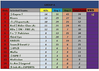 RAMDAN CHAMPIONSHIP PUBG MOBILE LITE DAY 2nd  QUALIFIE MATCH GROUP A & C RESULT May, 2020